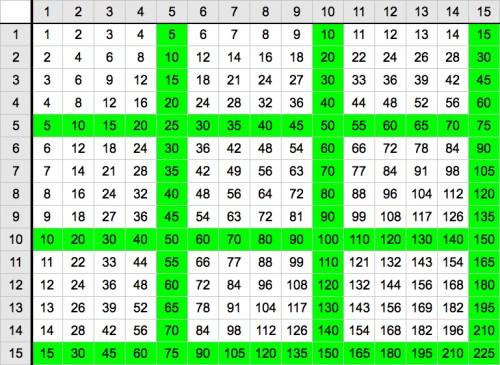 Printable Multiplication Chart 100x100 Traffic Club