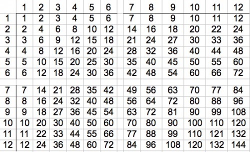 Multiplication tables chart 1 100 for 1 to 100 multiplication table
