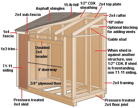An Overview of the Pole Barn Floor Plans for Building a New Barn