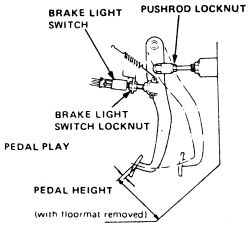 Park Acura on The Location Of The Brake Switch  Should Be Easy To Located  But Here