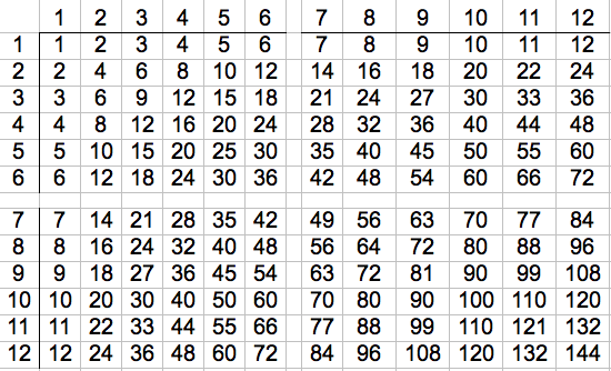 1 12 Times Table Chart http://angels-oncall.com/ed-uarjl.php